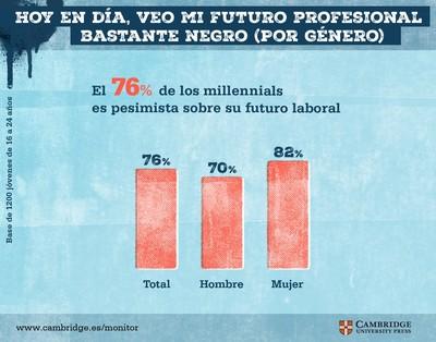 Futuro y pesimismo