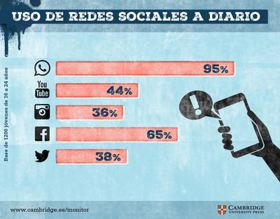 Redes sociales y millennials