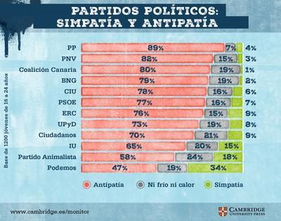 Simpatía por partidos políticos