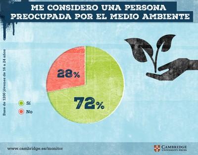 El 72% de los millennials está preocupado por el medio ambiente